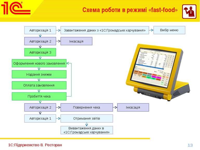 1С:Підприємство 8. Ресторан Схема роботи в режимі «fast-food» Авторизація 1 В...