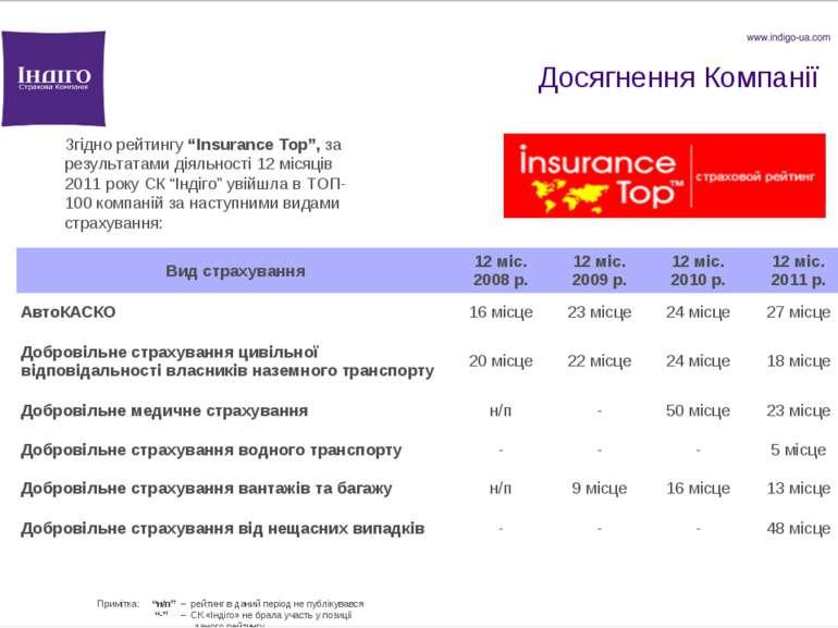 """Досягнення Компанії Згідно рейтингу """"Insurance Top"""", за результатами діяльнос..."""