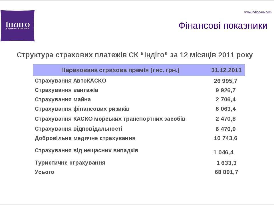 """Фінансові показники Структура страхових платежів СК """"Індіго"""" за 12 місяців 20..."""