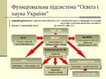 """Функціональна підсистема """"Освіта і наука України"""" Керівник - начальник ЦЗ Кер..."""