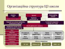 Організаційна структура ЦЗ школи Штаб цивільного захисту Перший заступник кер...