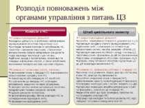 Розподіл повноважень між органами управління з питань ЦЗ Комісія з НС У режим...
