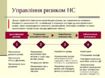 Управління ризиком НС Розрахунок можливого збитку Ідентифікація ризиків Вироб...