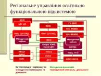 Регіональне управління освітньою функціональною підсистемою МНС ІДУ ЦЗ ГУ МНС...
