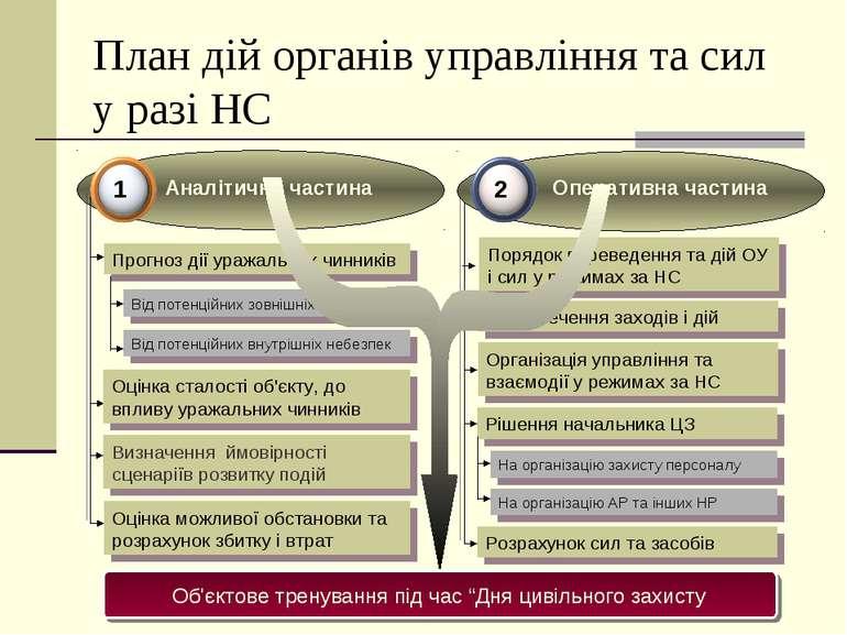 План дій органів управління та сил у разі НС Прогноз дії уражальних чинників ...
