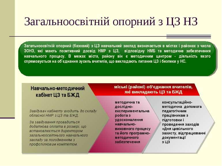 Загальноосвітній опорний з ЦЗ НЗ Навчально-методичний кабінет ЦЗ та БЖД консу...