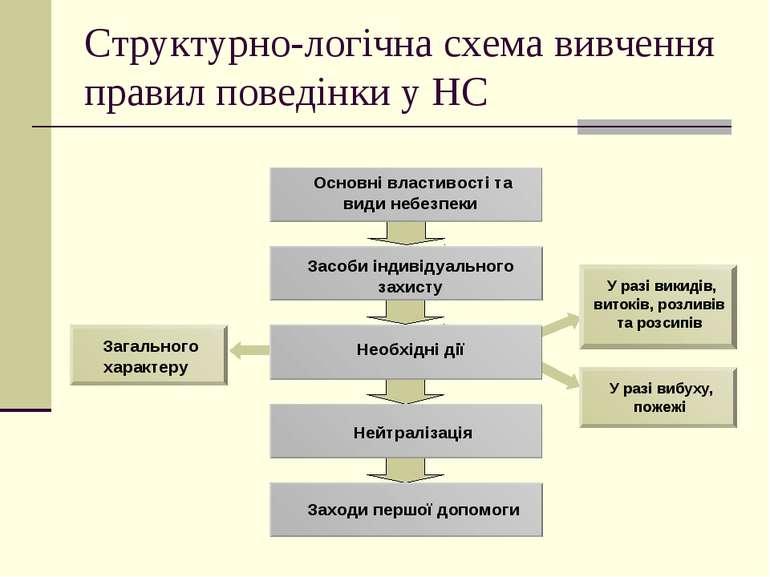 Структурно-логічна схема вивчення правил поведінки у НС Основні властивості т...