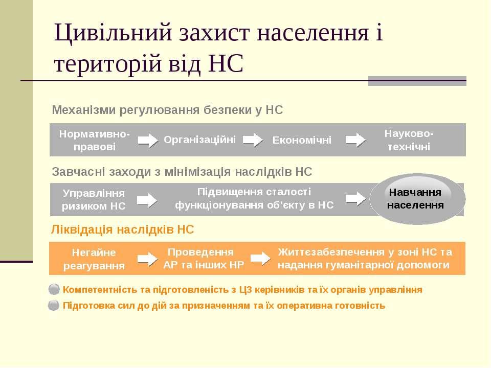 Цивільний захист населення і територій від НС Нормативно-правові Організаційн...