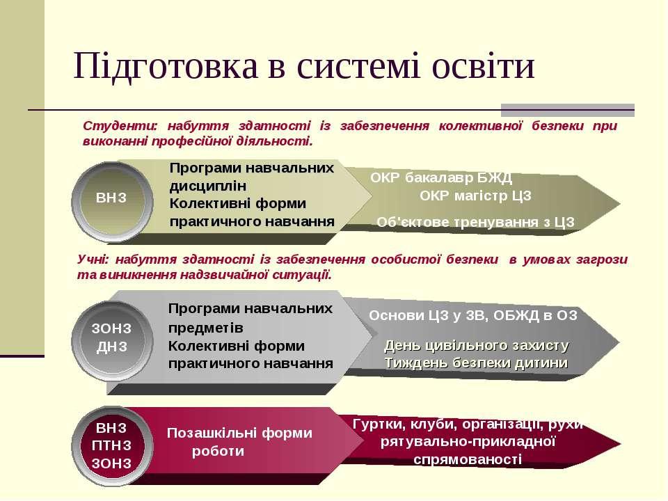 Підготовка в системі освіти ВНЗ Програми навчальних дисциплін Колективні форм...