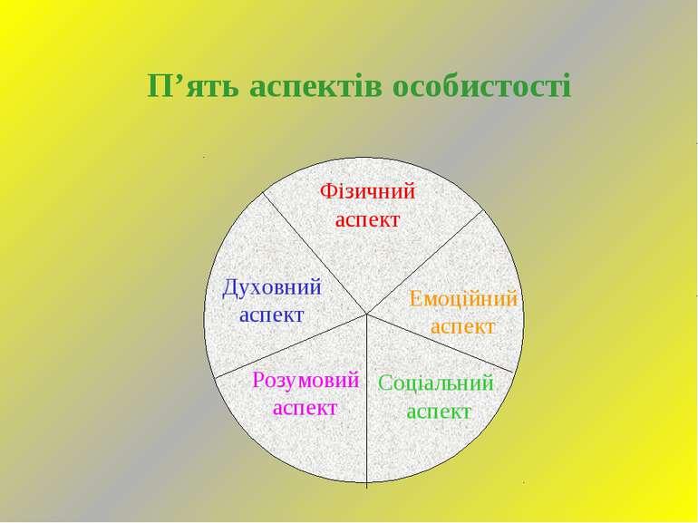 П'ять аспектів особистості Фізичний аспект Емоційний аспект Соціальний аспект...