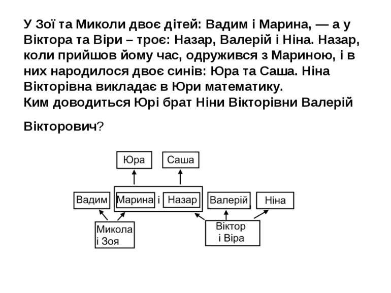 У Зої та Миколи двоє дітей: Вадим і Марина, — а у Віктора та Віри – троє: Наз...