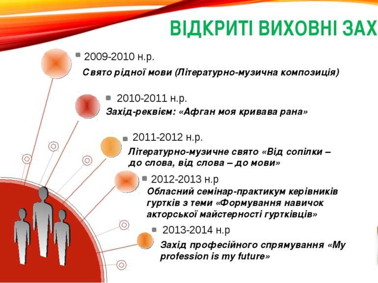 Свято рідної мови (Літературно-музична композиція) 2009-2010 н.р. ВІДКРИТІ ВИ...