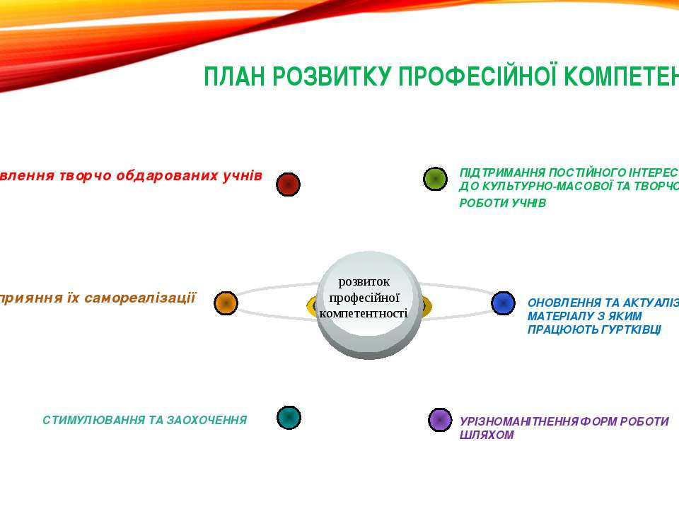 ПЛАН РОЗВИТКУ ПРОФЕСІЙНОЇ КОМПЕТЕНТНОСТІ