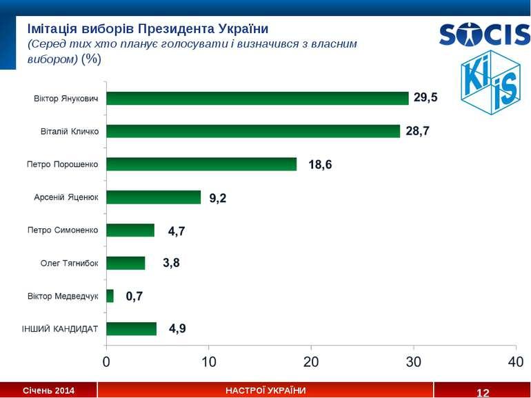 Імітація виборів Президента України (Серед тих хто планує голосувати і визнач...