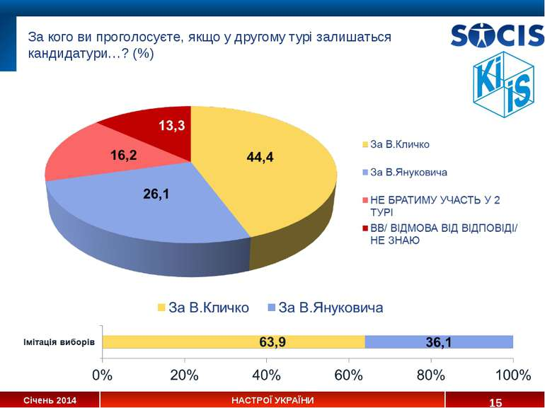 За кого ви проголосуєте, якщо у другому турі залишаться кандидатури…? (%) * С...