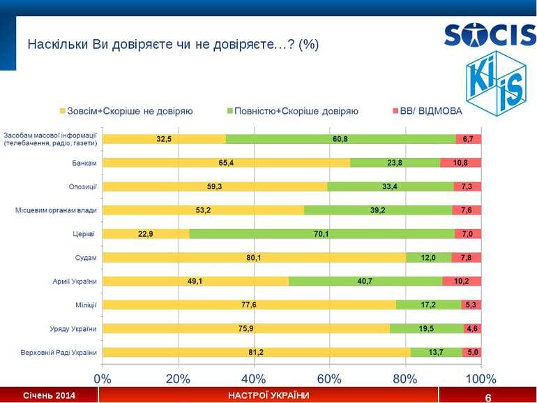 Наскільки Ви довіряєте чи не довіряєте…? (%) * Січень 2014 НАСТРОЇ УКРАЇНИ