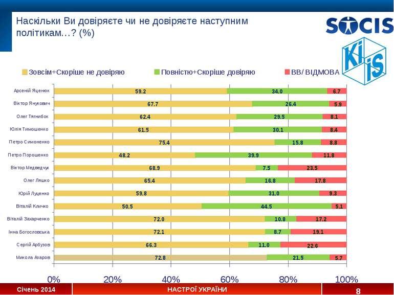 Наскільки Ви довіряєте чи не довіряєте наступним політикам…? (%) * Січень 201...