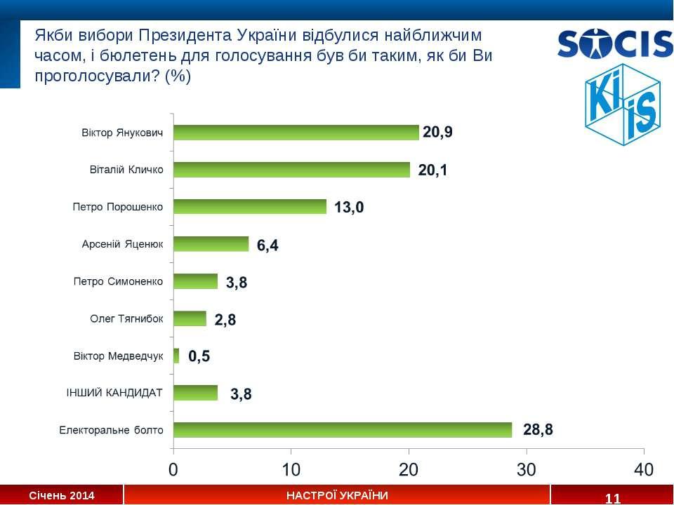 Якби вибори Президента України відбулися найближчим часом, і бюлетень для гол...