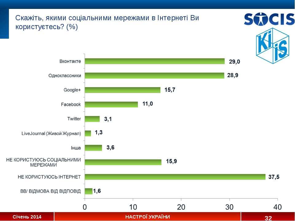 * Скажіть, якими соціальними мережами в Інтернеті Ви користуєтесь? (%) Січень...