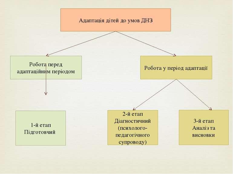 Адаптація дітей до умов ДНЗ Робота перед адаптаційним періодом Робота у періо...