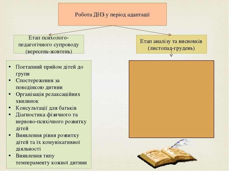 Робота ДНЗ у період адаптації Етап психолого-педагогічного супроводу (вересен...