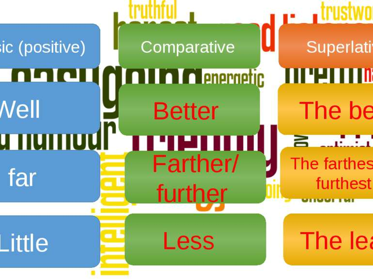 Basic (positive) Comparative Superlative Well far Little Better Less Farther/...