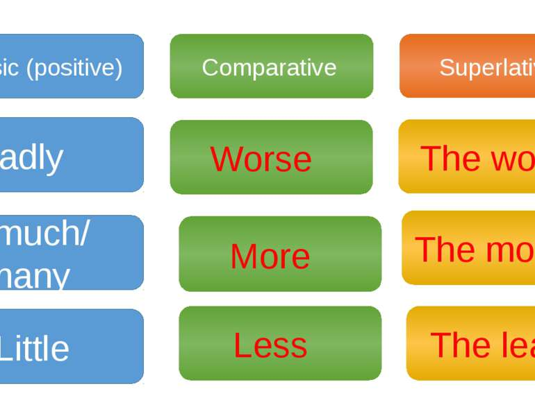 Basic (positive) Comparative Superlative Badly much/ many Little Worse Less M...