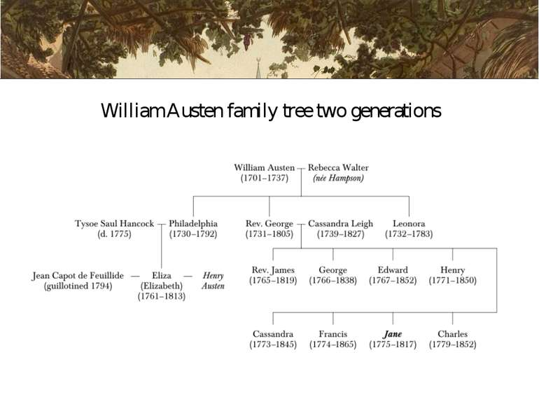 William Austen family tree two generations