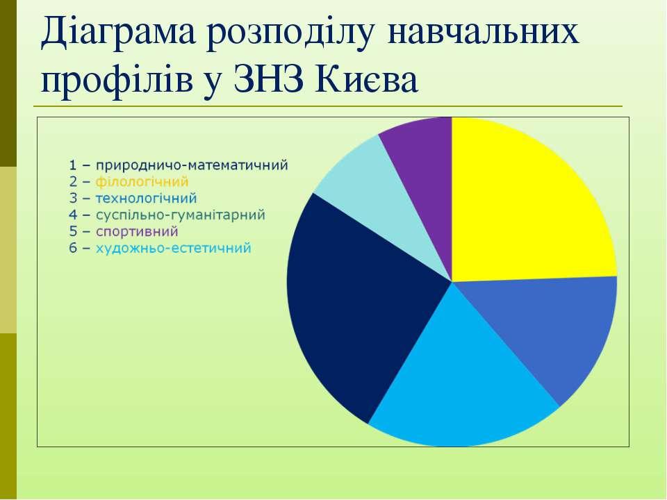 Діаграма розподілу навчальних профілів у ЗНЗ Києва