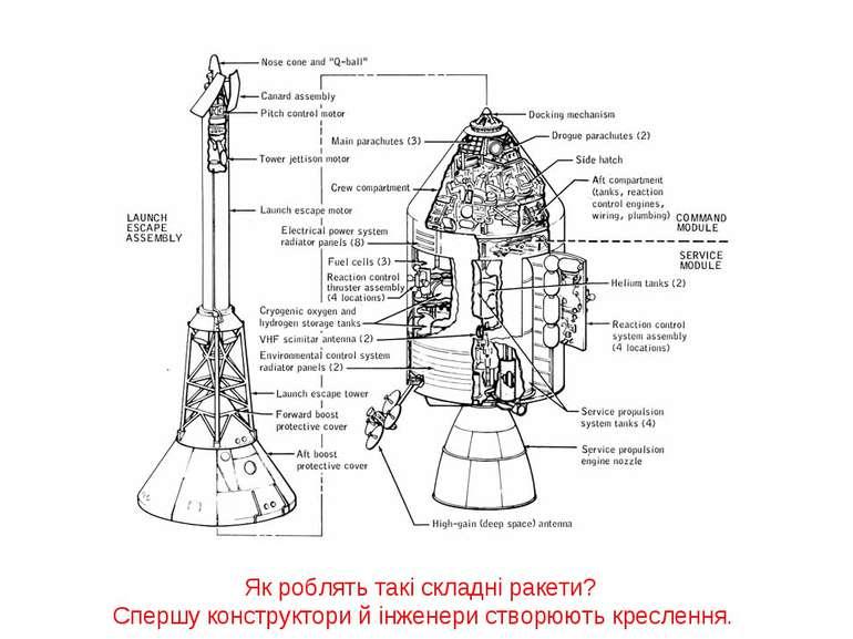 Як роблять такі складні ракети? Спершу конструктори й інженери створюють крес...