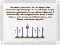 На малюнку показано, як електричне поле позитивно зарядженої кулі діє на неве...