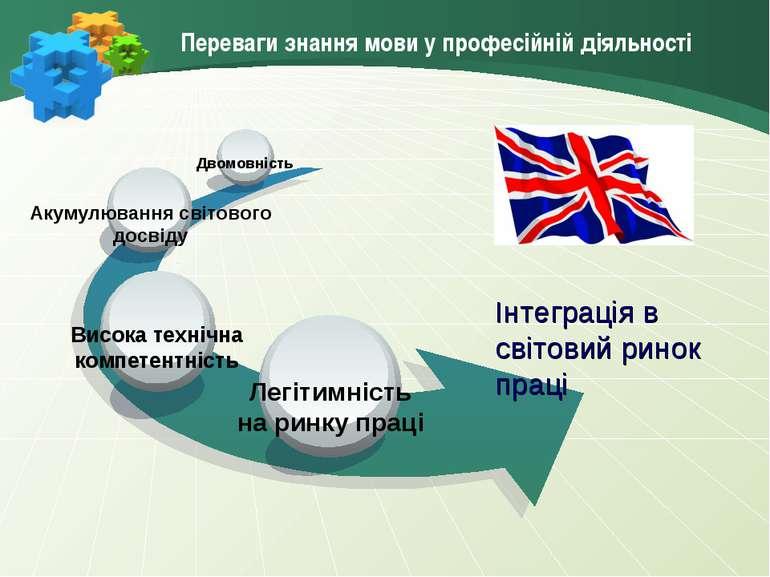 Переваги знання мови у професійній діяльності Інтеграція в світовий ринок пра...