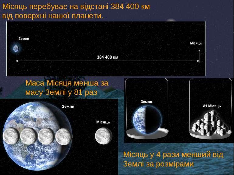 Місяць перебуває на відстані 384 400 км від поверхні нашої планети. Маса Міся...