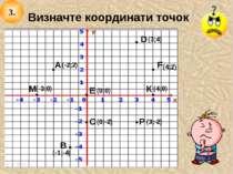 Визначте координати точок (4;2) (-1;-4) (0;-2) (3;4) (0;0) (-2;2) (4;0) (-3;0...