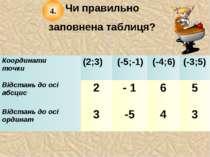 Чи правильно заповнена таблиця? 4. Координати точки (2;3) (-5;-1) (-4;6) (-3;...