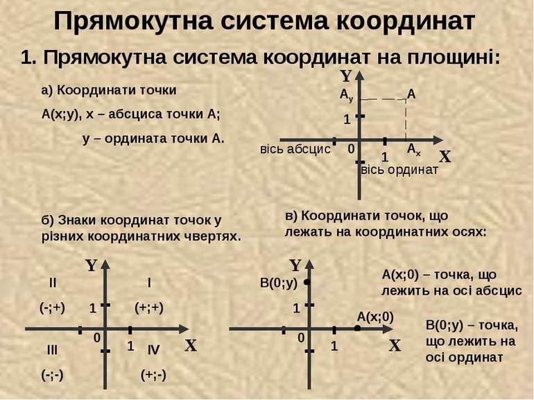 Прямокутна система координат 1. Прямокутна система координат на площині: а) К...