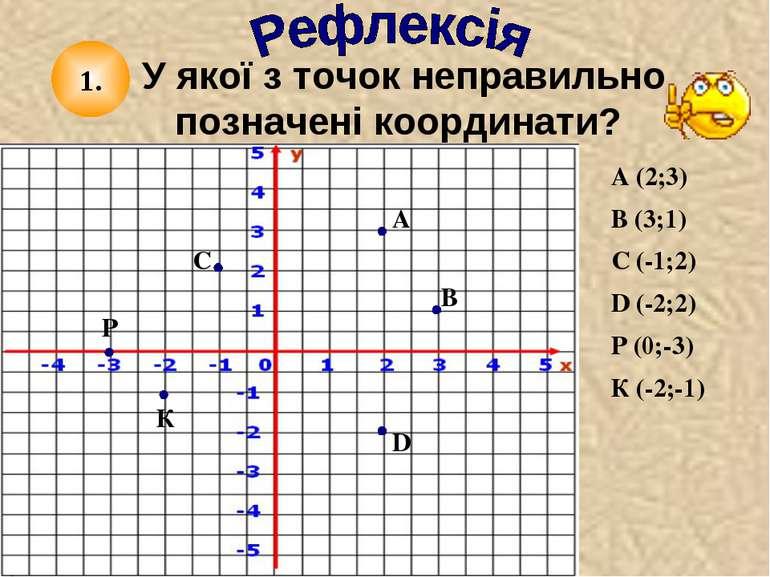У якої з точок неправильно позначені координати? К Р D С В А В (3;1) А (2;3) ...