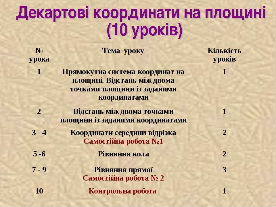 № урока Тема уроку Кількість уроків 1 Прямокутна система координат на площині...