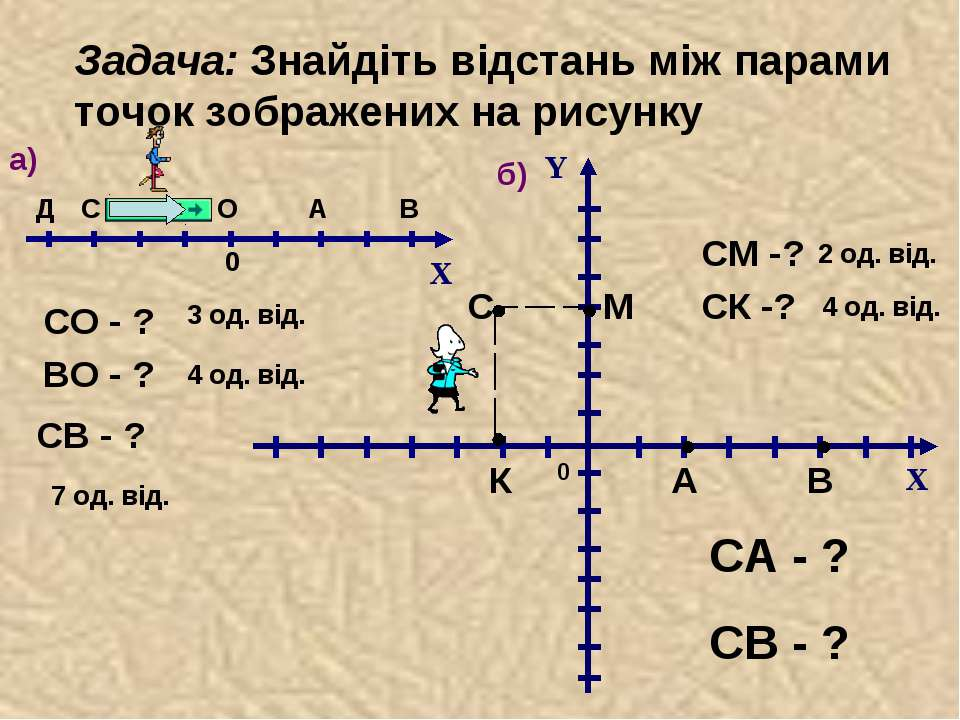 Задача: Знайдіть відстань між парами точок зображених на рисунку СО - ? ВО - ...