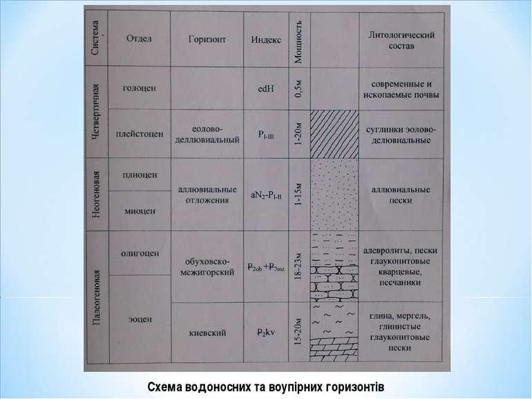 Схема водоносних та воупірних горизонтів
