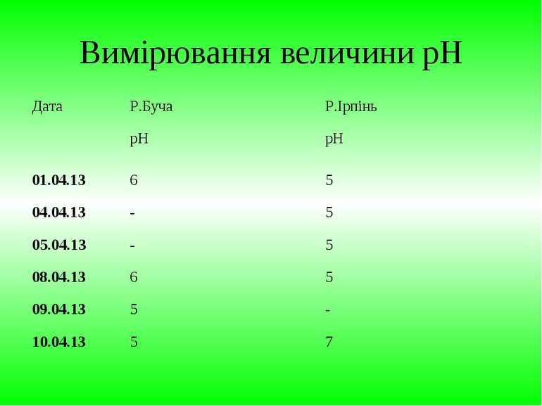 Вимірювання величини рН Дата Р.Буча Р.Ірпінь pН pН 01.04.13 6 5 04.04.13 - 5 ...