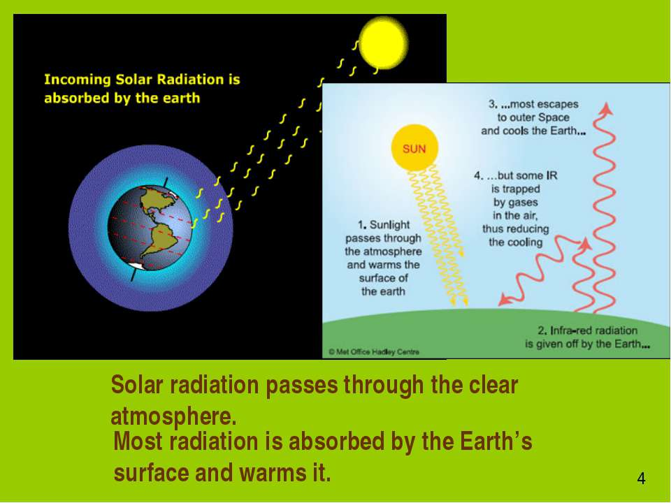 Solar radiation passes through the clear atmosphere. Most radiation is absorb...