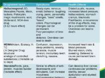 Drug/street name Symptoms Health Effects Hallucinogens/LSD, Mescaline,Peyote,...