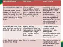 Drug/streetname Symptoms Health Effects Barbiturates,methalqualone quaaludes,...