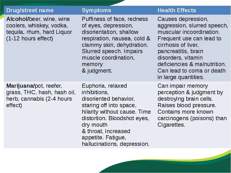 Drug/streetname Symptoms Health Effects Alcohol/beer, wine, wine coolers, whi...