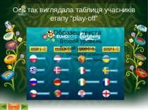 Із групового етапу вийшли: Франція, Англія, Іспанія, Німеччина, Чехія, Італія...