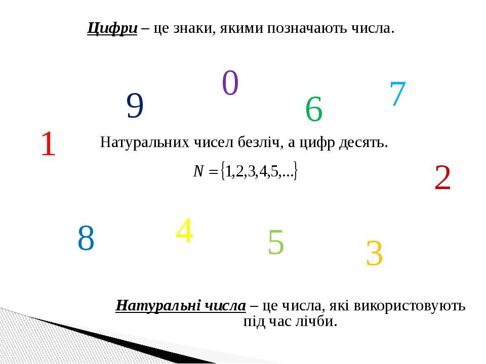 Цифри – це знаки, якими позначають числа. Натуральні числа – це числа, які ви...