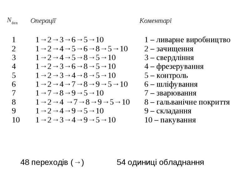 48 переходів (→) 54 одиниці обладнання