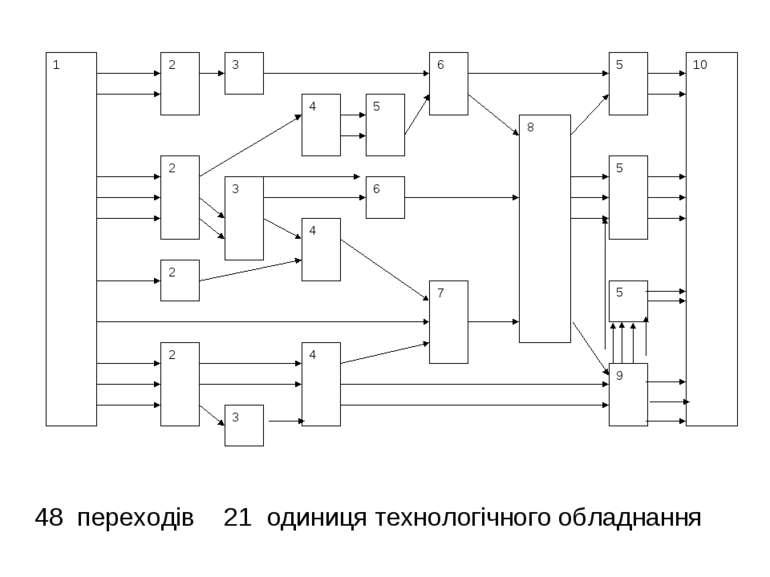 48 переходів 21 одиниця технологічного обладнання