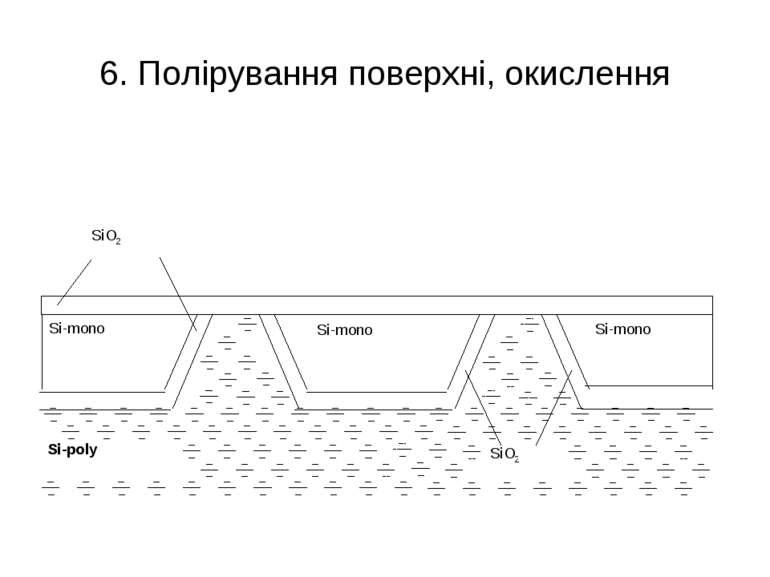 6. Полірування поверхні, окислення Si-mono SiO2 Si-poly Si-mono Si-mono SiO2